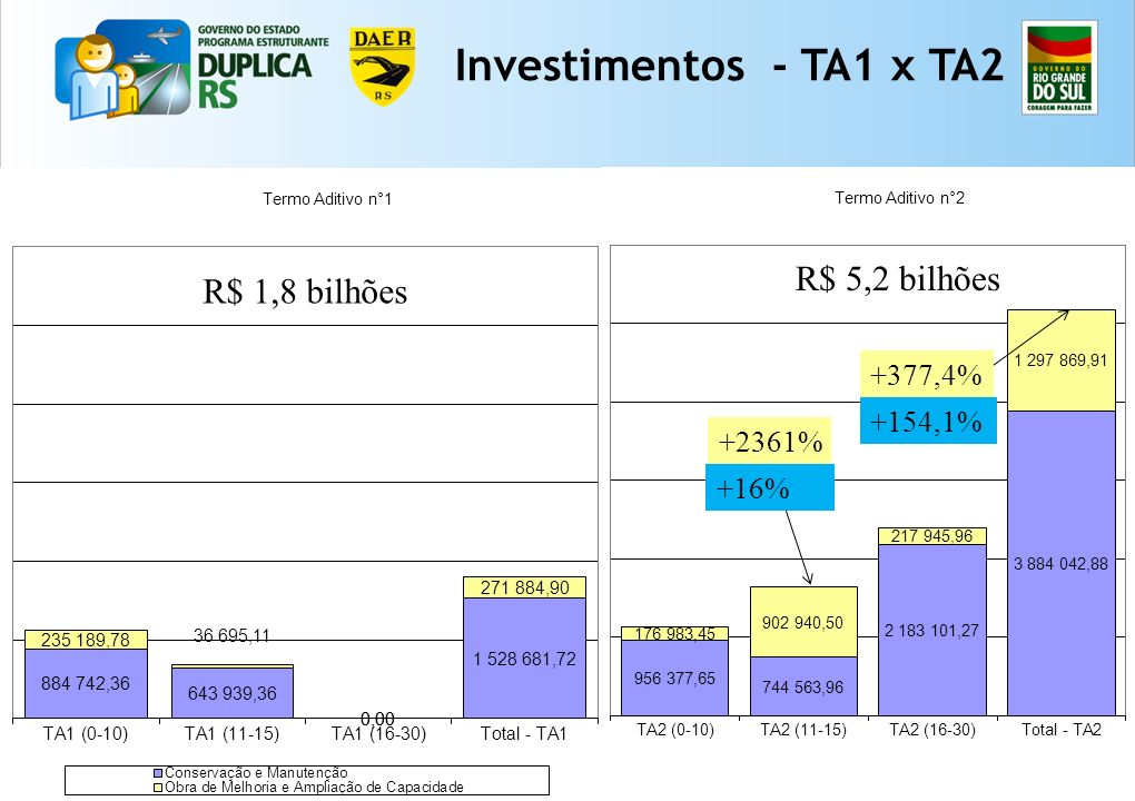 Investimentos - TA1 x TA2 R$ 5,2 bilhões R$ 1,8 bilhões +377,4%