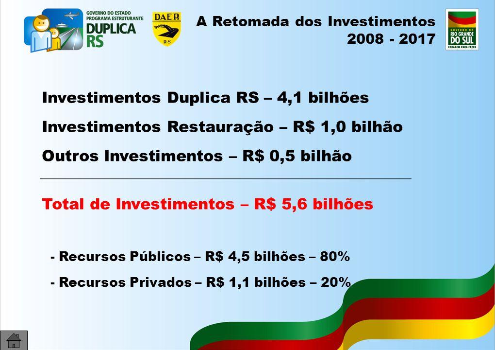 Investimentos Duplica RS – 4,1 bilhões