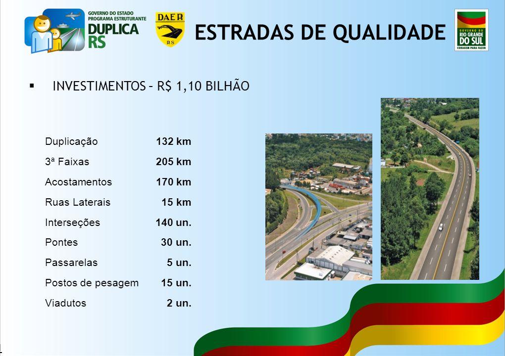 ESTRADAS DE QUALIDADE INVESTIMENTOS – R$ 1,10 BILHÃO Duplicação