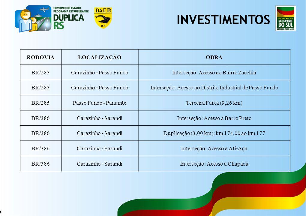 INVESTIMENTOS RODOVIA LOCALIZAÇÃO OBRA BR/285 Carazinho - Passo Fundo