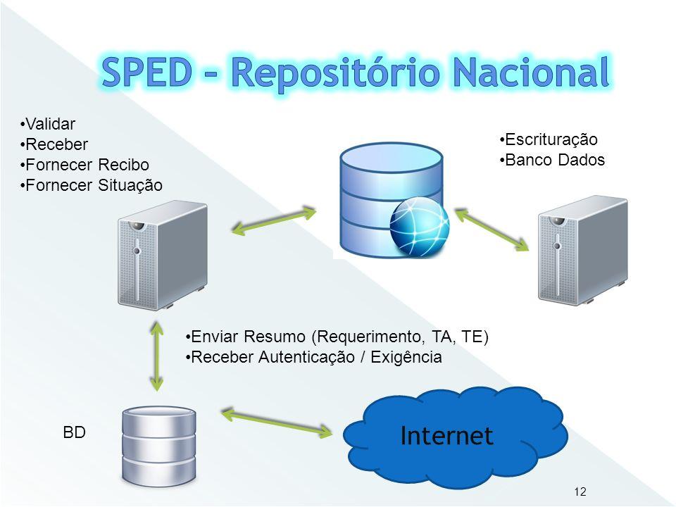 SPED – Repositório Nacional