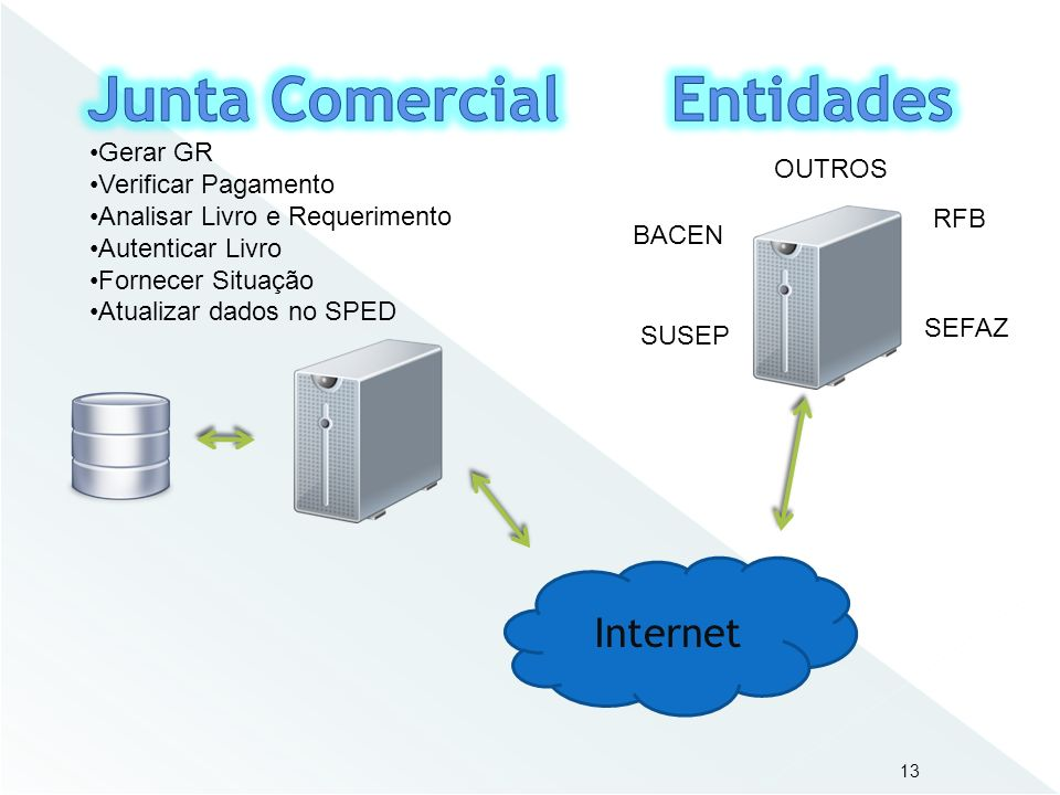 Junta Comercial Entidades
