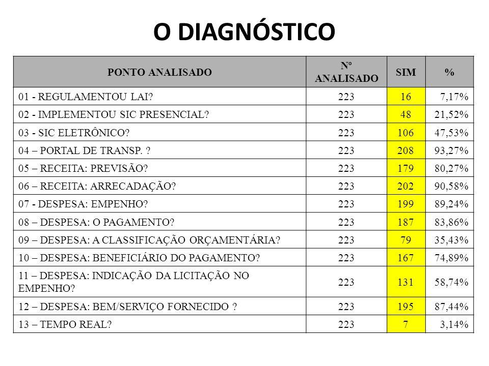 O DIAGNÓSTICO PONTO ANALISADO Nº ANALISADO SIM %