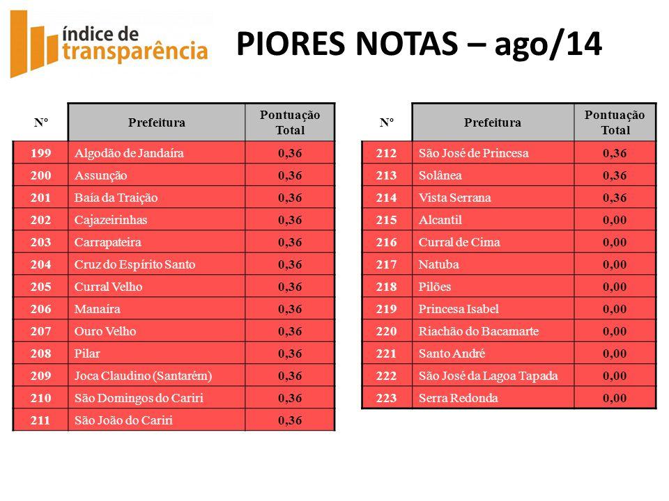 PIORES NOTAS – ago/14 Nº Prefeitura Pontuação Total 199
