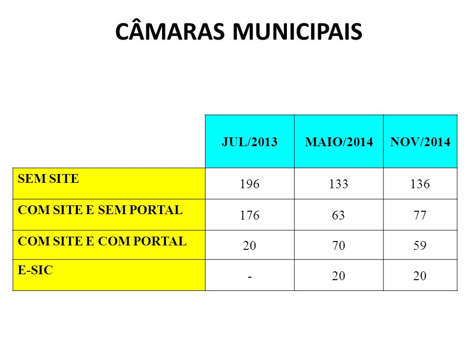 CÂMARAS MUNICIPAIS JUL/2013 MAIO/2014 NOV/2014 SEM SITE 196 133 136