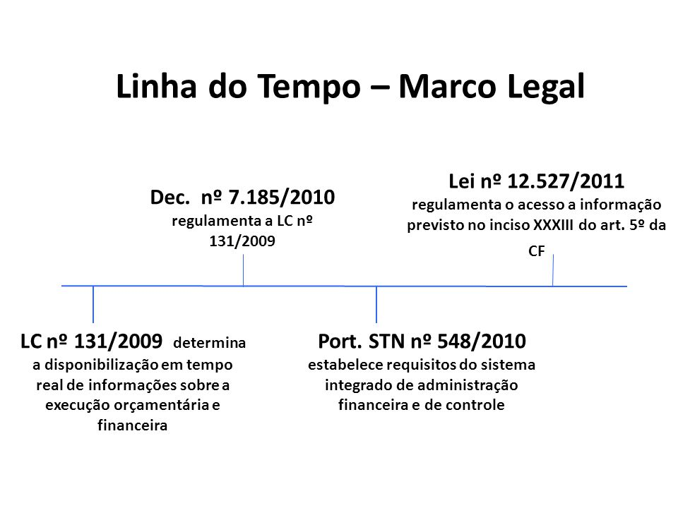 Linha do Tempo – Marco Legal