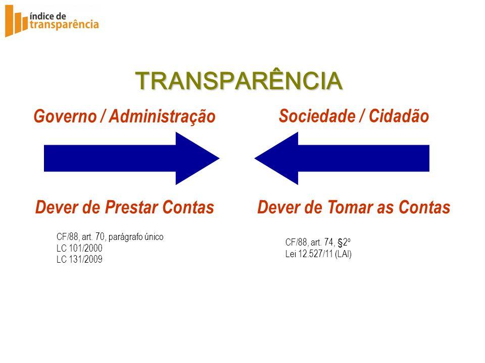 TRANSPARÊNCIA Governo / Administração Sociedade / Cidadão
