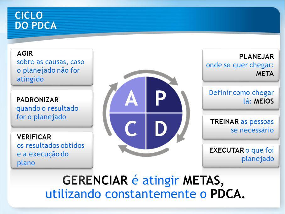 A P C D GERENCIAR é atingir METAS, utilizando constantemente o PDCA.