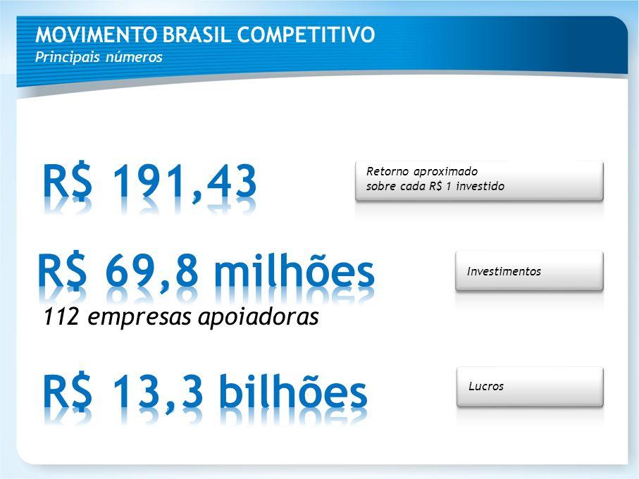 R$ 191,43 R$ 69,8 milhões R$ 13,3 bilhões 112 empresas apoiadoras