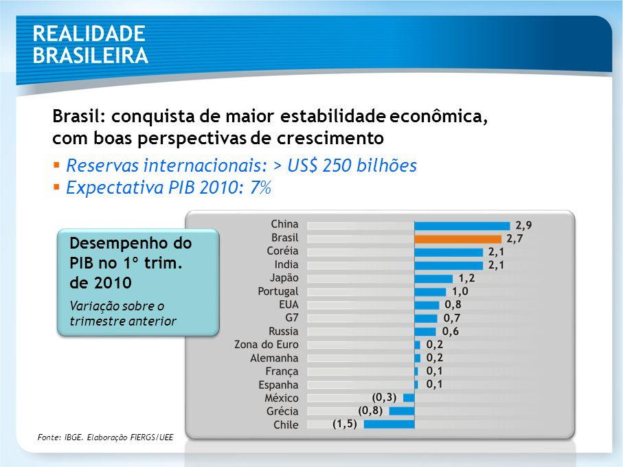 REALIDADE BRASILEIRA Brasil: conquista de maior estabilidade econômica, com boas perspectivas de crescimento.