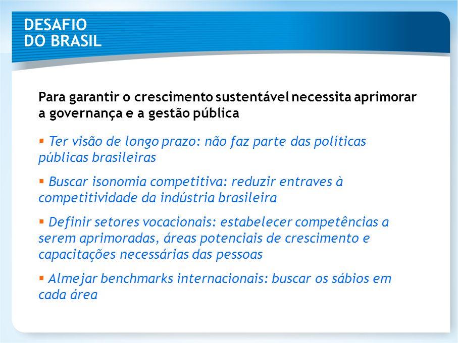 DESAFIO DO BRASIL Para garantir o crescimento sustentável necessita aprimorar a governança e a gestão pública.