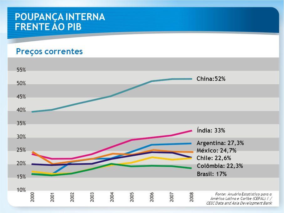 POUPANÇA INTERNA FRENTE AO PIB