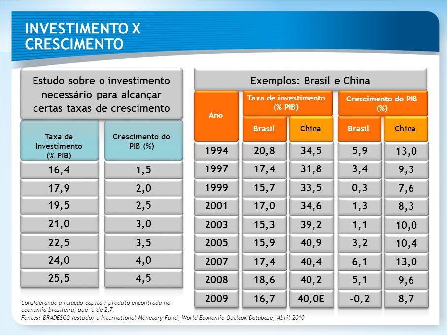 Exemplos: Brasil e China