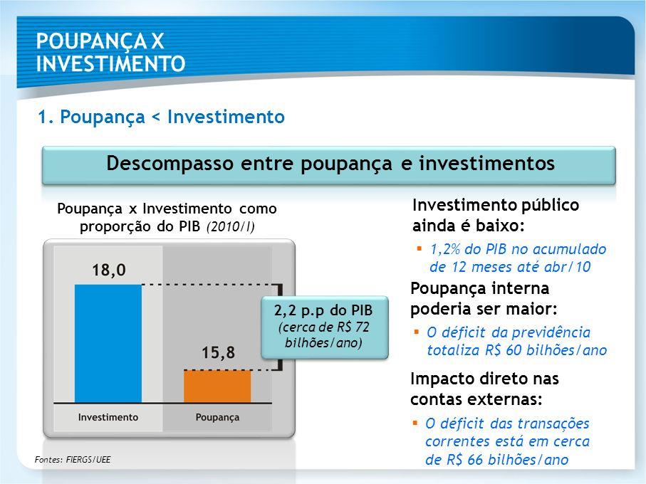 Descompasso entre poupança e investimentos