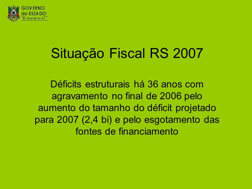 Situação Fiscal RS 2007 Déficits estruturais há 36 anos com agravamento no final de 2006 pelo aumento do tamanho do déficit projetado para 2007 (2,4 bi) e pelo esgotamento das fontes de financiamento