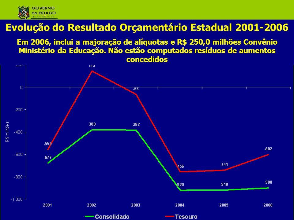 Evolução do Resultado Orçamentário Estadual 2001-2006
