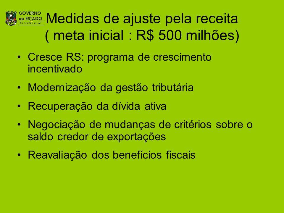 Medidas de ajuste pela receita ( meta inicial : R$ 500 milhões)