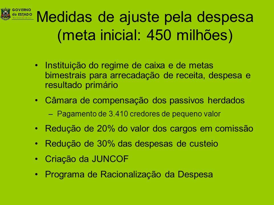 Medidas de ajuste pela despesa (meta inicial: 450 milhões)