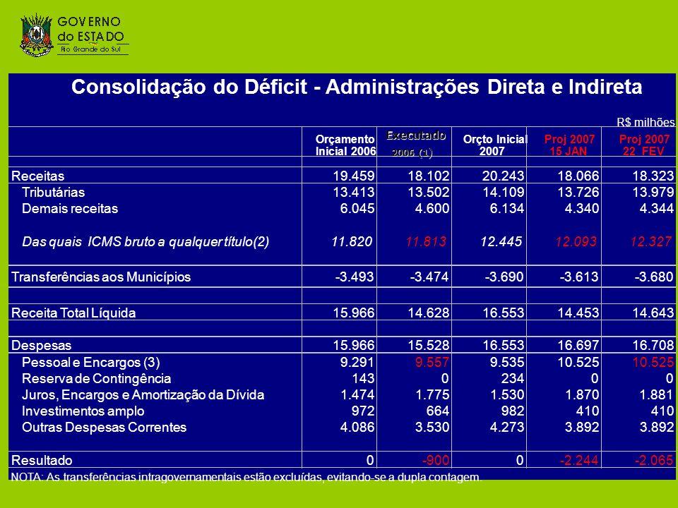 Consolidação do Déficit - Administrações Direta e Indireta