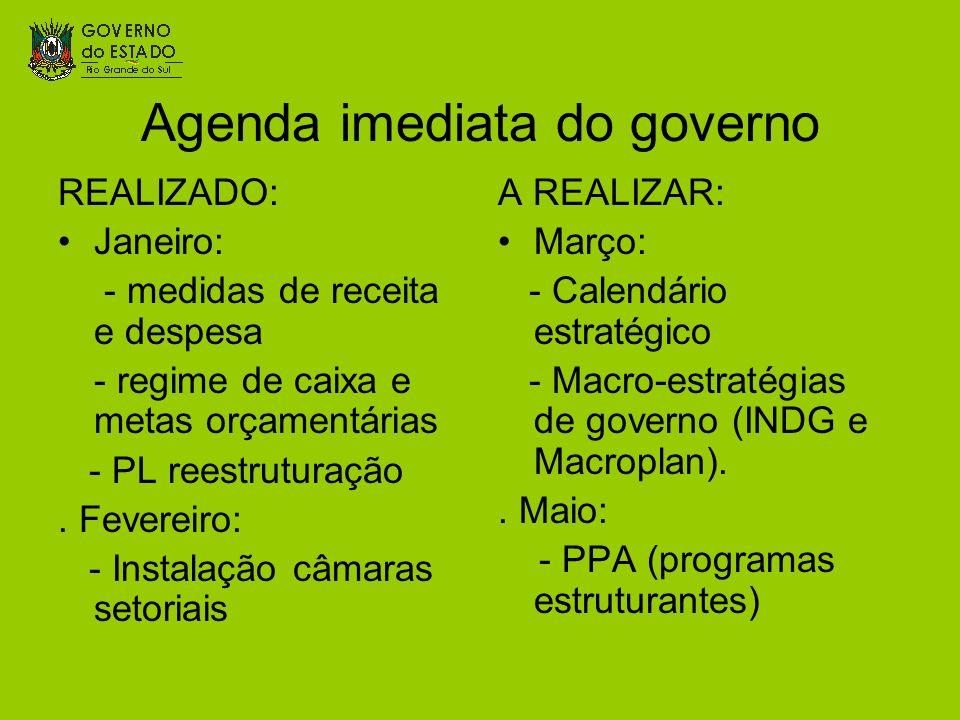 Agenda imediata do governo