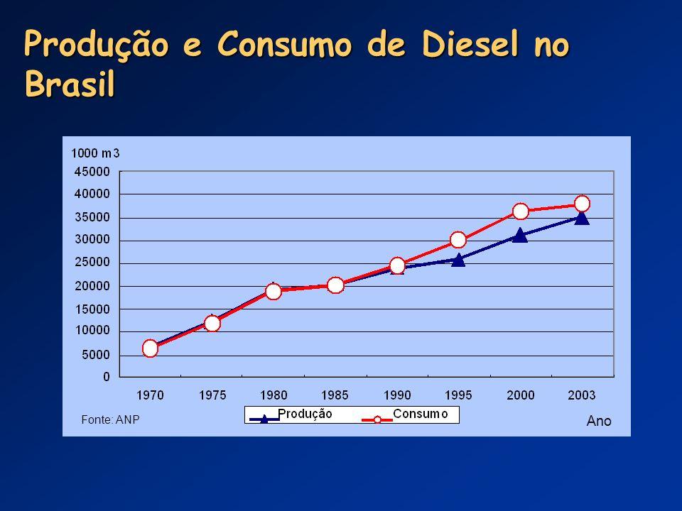 Produção e Consumo de Diesel no Brasil