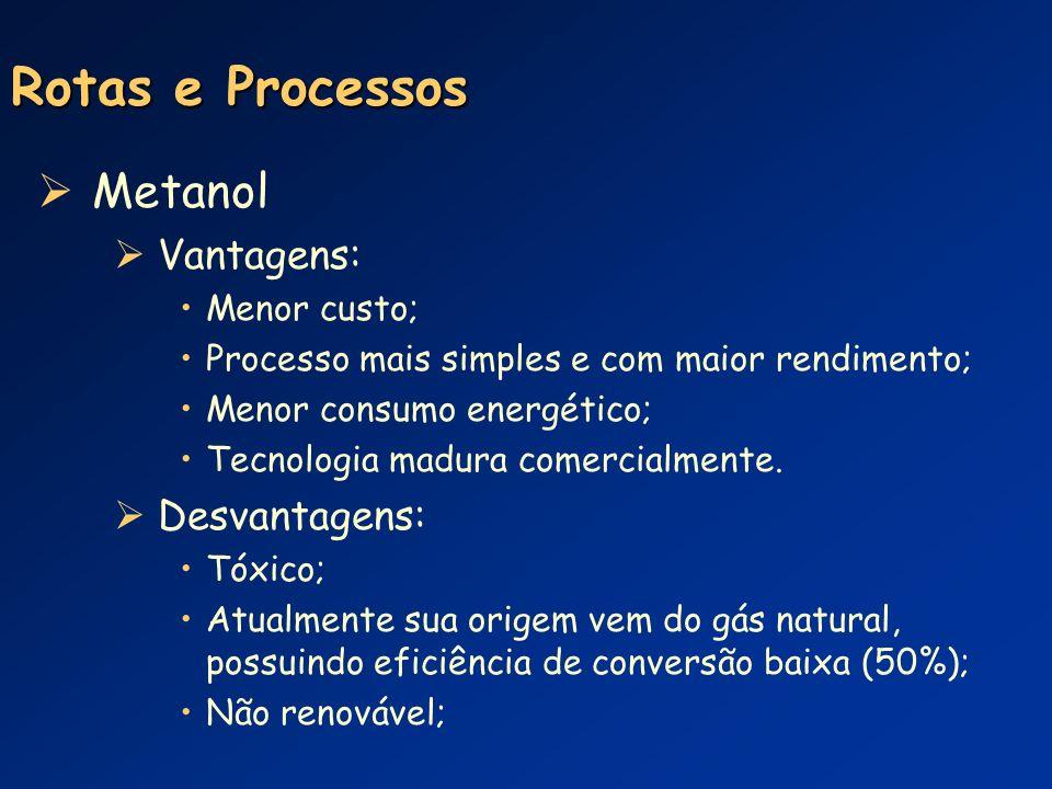 Rotas e Processos Metanol Vantagens: Desvantagens: Menor custo;