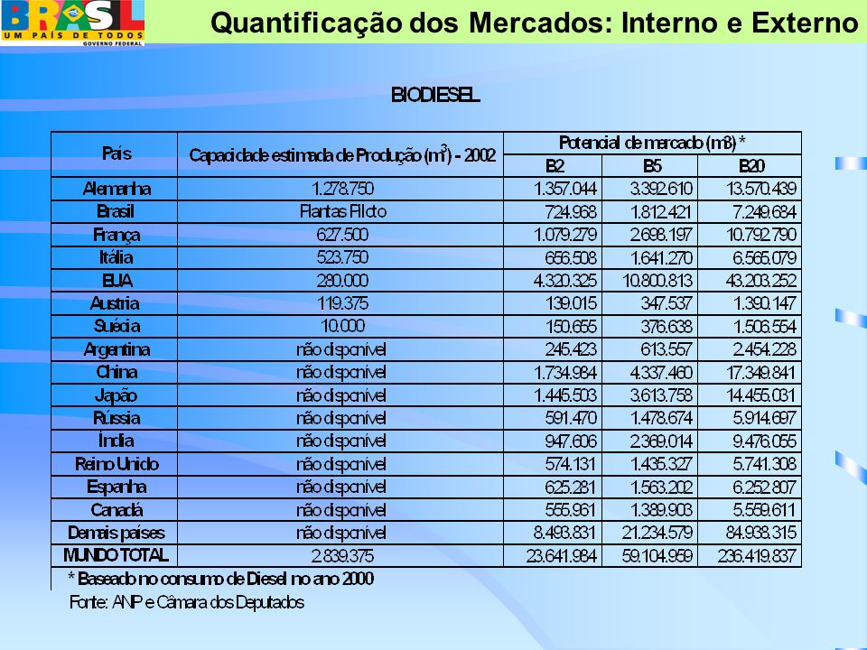 Quantificação dos Mercados: Interno e Externo