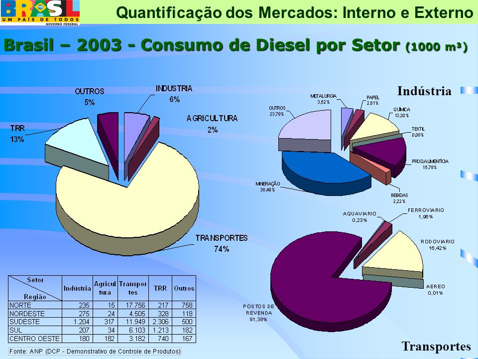 Brasil – 2003 - Consumo de Diesel por Setor (1000 m³)