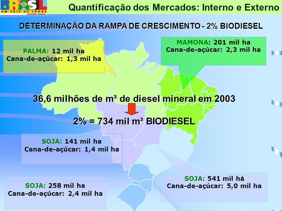 36,6 milhões de m³ de diesel mineral em 2003 2% = 734 mil m³ BIODIESEL