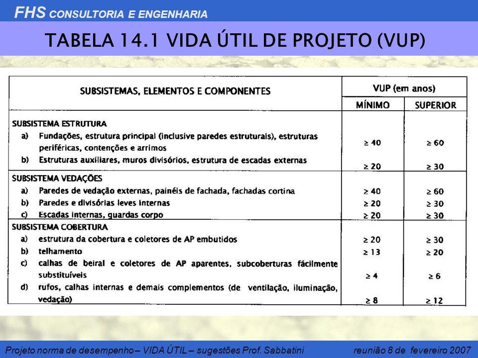 TABELA 14.1 VIDA ÚTIL DE PROJETO (VUP)