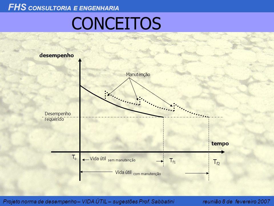 CONCEITOS Tf2 desempenho tempo To Tf1 Manutenção Desempenho requerido