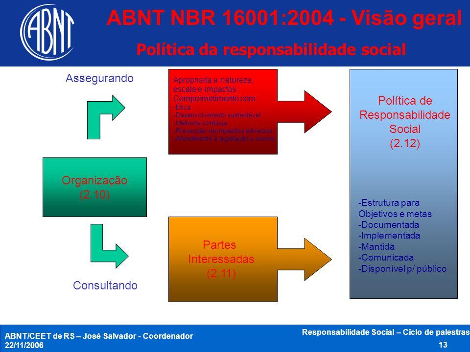 ABNT NBR 16001:2004 - Visão geral Política da responsabilidade social