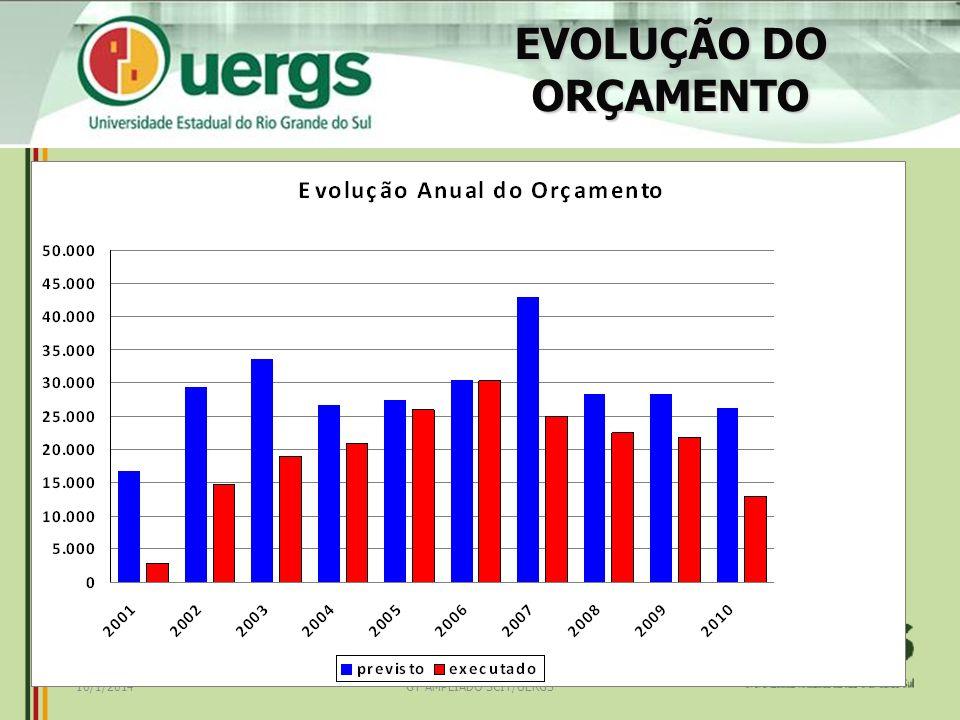 GT AMPLIADO SCIT/UERGS