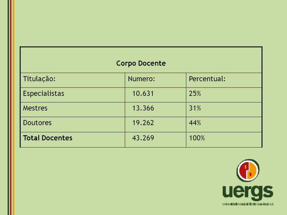 Corpo Docente Titulação: Numero: Percentual: Especialistas. 10.631. 25% Mestres. 13.366. 31%
