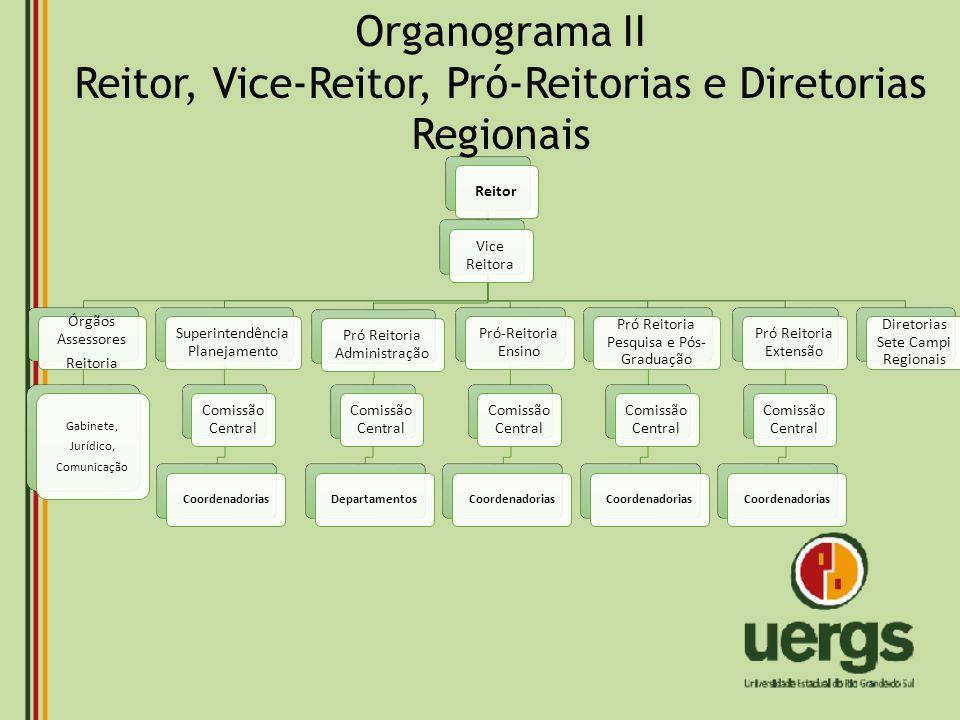 Reitor, Vice-Reitor, Pró-Reitorias e Diretorias Regionais