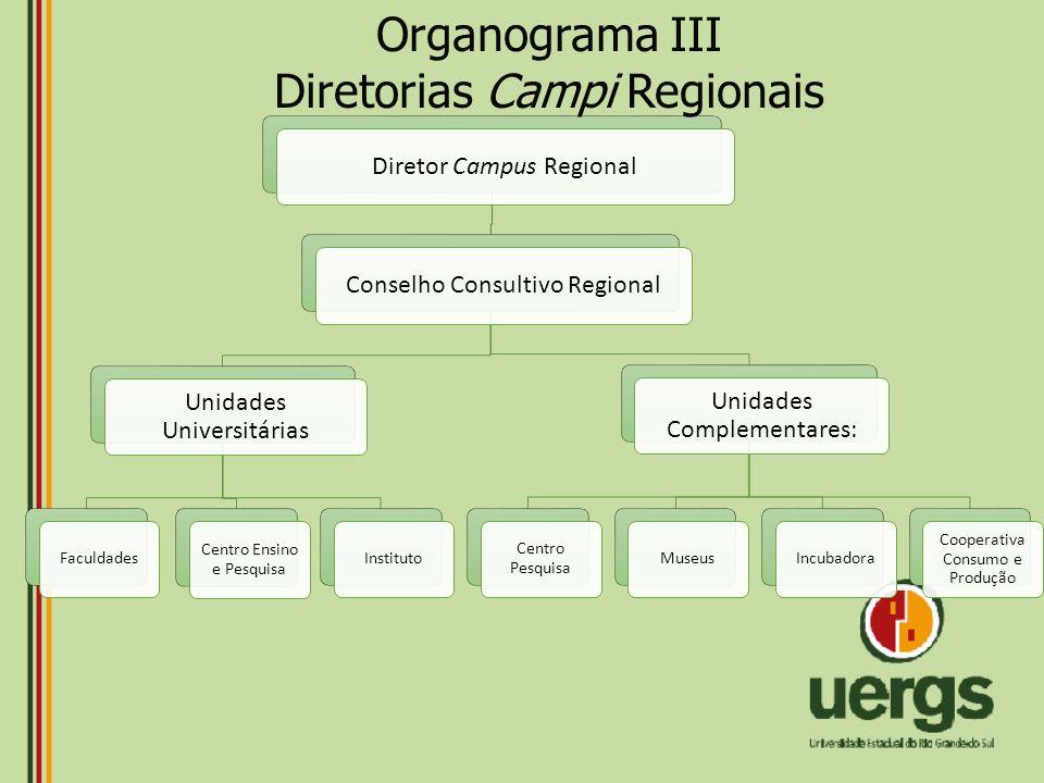 Diretorias Campi Regionais
