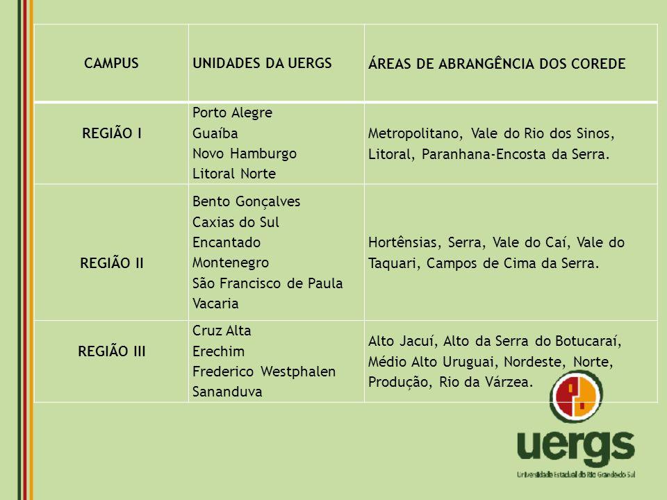 CAMPUS UNIDADES DA UERGS. ÁREAS DE ABRANGÊNCIA DOS COREDE. REGIÃO I. Porto Alegre. Guaíba. Novo Hamburgo.