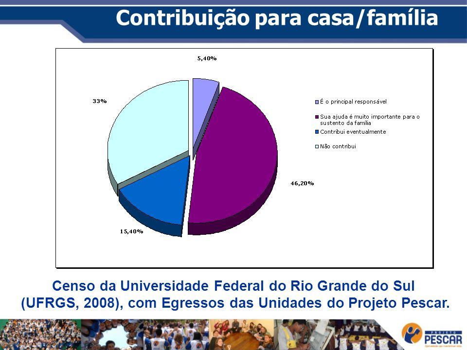 Contribuição para casa/família