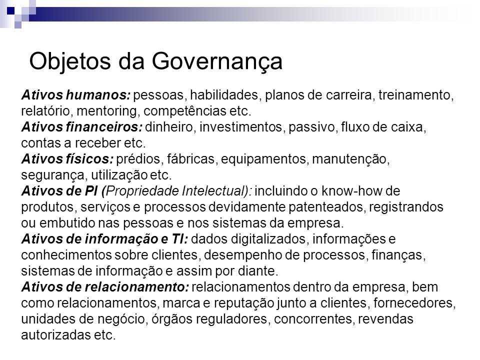 Objetos da Governança Ativos humanos: pessoas, habilidades, planos de carreira, treinamento, relatório, mentoring, competências etc.