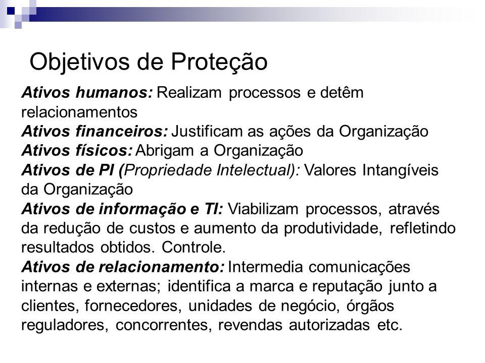Objetivos de Proteção Ativos humanos: Realizam processos e detêm relacionamentos. Ativos financeiros: Justificam as ações da Organização.