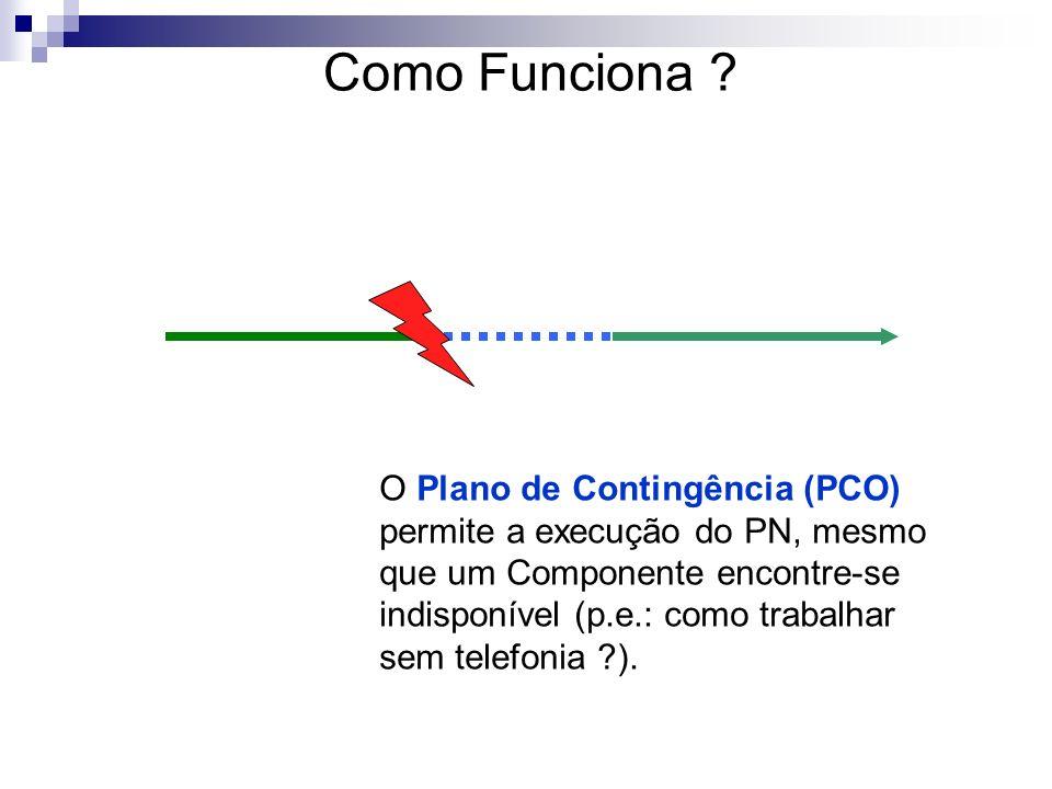 Como Funciona O Plano de Contingência (PCO)