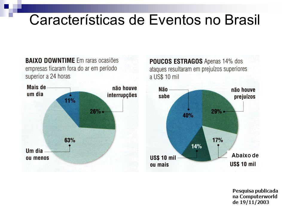 Características de Eventos no Brasil
