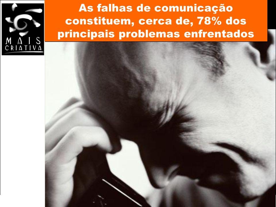 As falhas de comunicação constituem, cerca de, 78% dos principais problemas enfrentados
