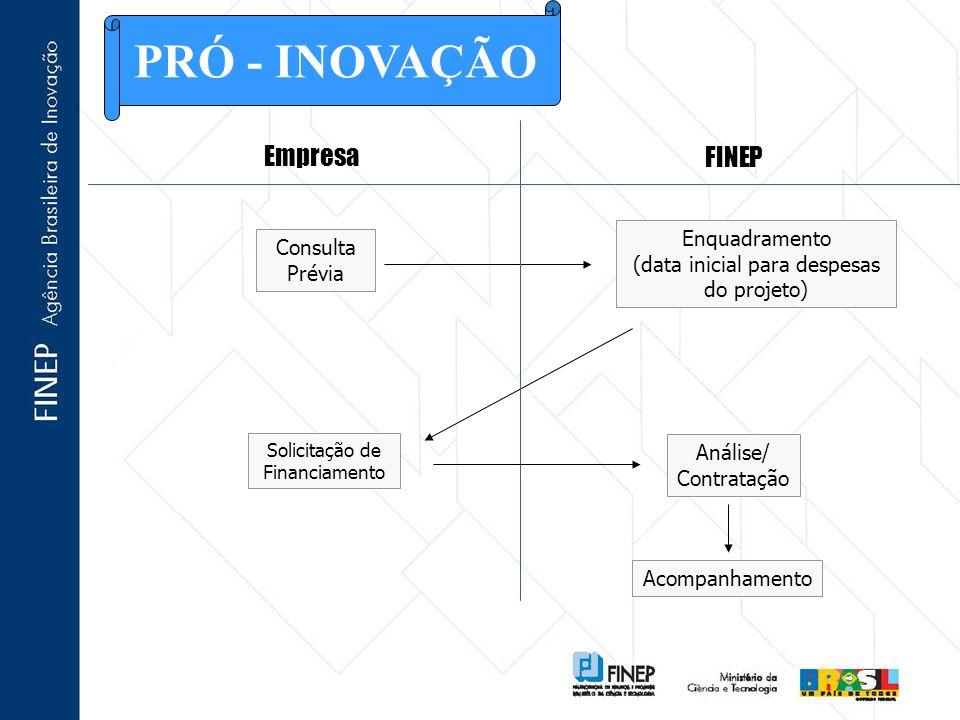 PRÓ - INOVAÇÃO Empresa FINEP Enquadramento Consulta Prévia