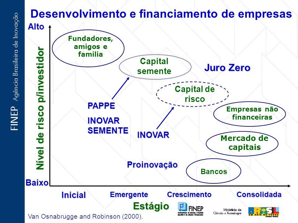 Desenvolvimento e financiamento de empresas