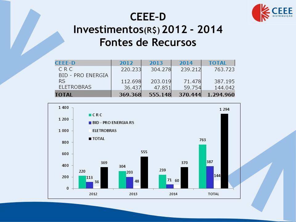 CEEE–D Investimentos(R$) 2012 - 2014 Fontes de Recursos