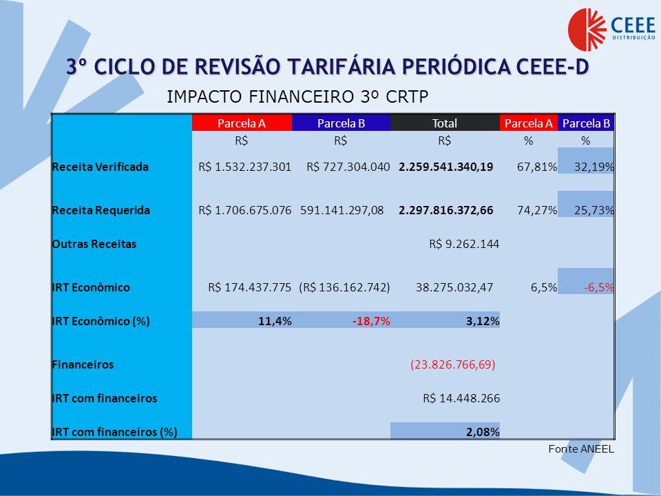 3º CICLO DE REVISÃO TARIFÁRIA PERIÓDICA CEEE-D