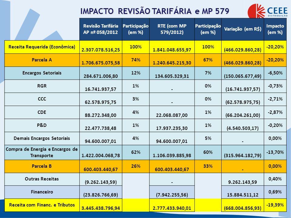 IMPACTO REVISÃO TARIFÁRIA e MP 579
