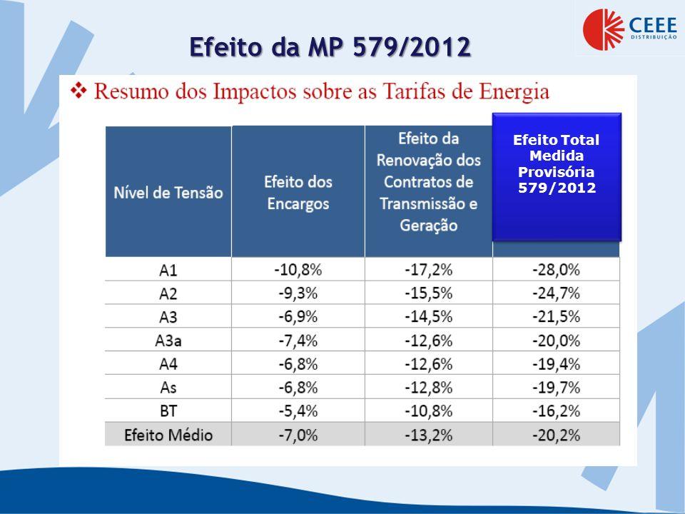 Efeito da MP 579/2012 Efeito Total Medida Provisória 579/2012