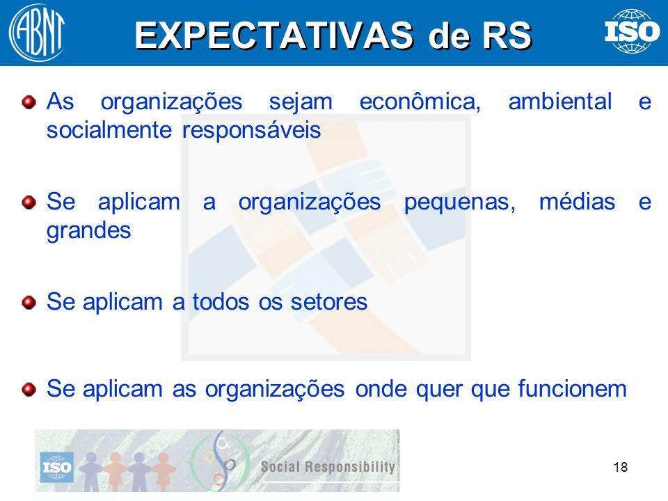 EXPECTATIVAS de RS As organizações sejam econômica, ambiental e socialmente responsáveis. Se aplicam a organizações pequenas, médias e grandes.